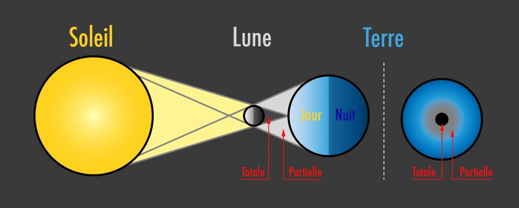 29537b116d30dd L illustration ci-dessous montre l évolution de la Lune devant le Soleil.  Il s agit d un photo-montage, en réalité il est impossible de distinguer  les ...